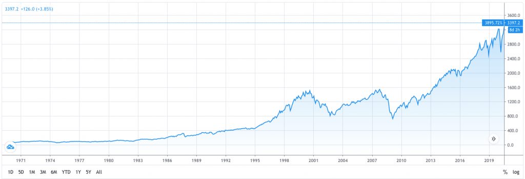 "A stock chart depicting the S&P 500's performance since 1971. Used to answer the question, ""is now a good time to invest?"""