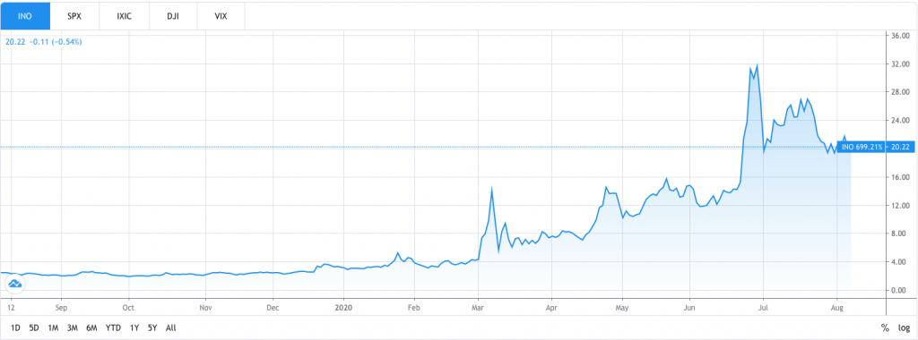 Pharmaceutical company Inovio's stock performance during the COVID-19 pandemic.