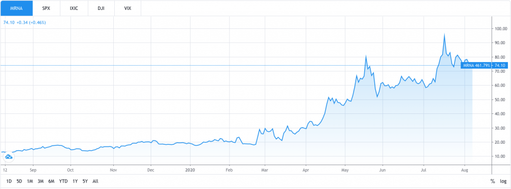 Pharmaceutical company Moderna's stock performance during the COVID-19 pandemic.