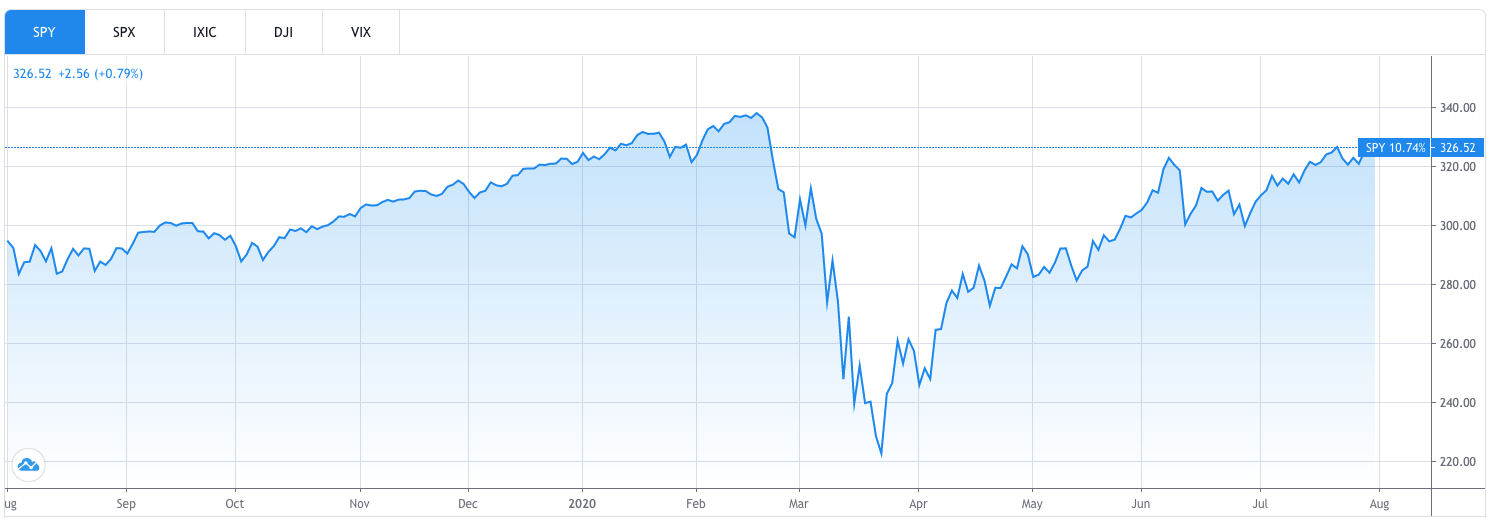A chart showing how the SPY S&P 500 ETF performed from August 2019 to August 2020.