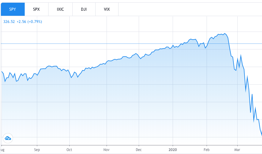 A stock chart depicting the SPY S&P 500 ETF's sharp decline in 2020.