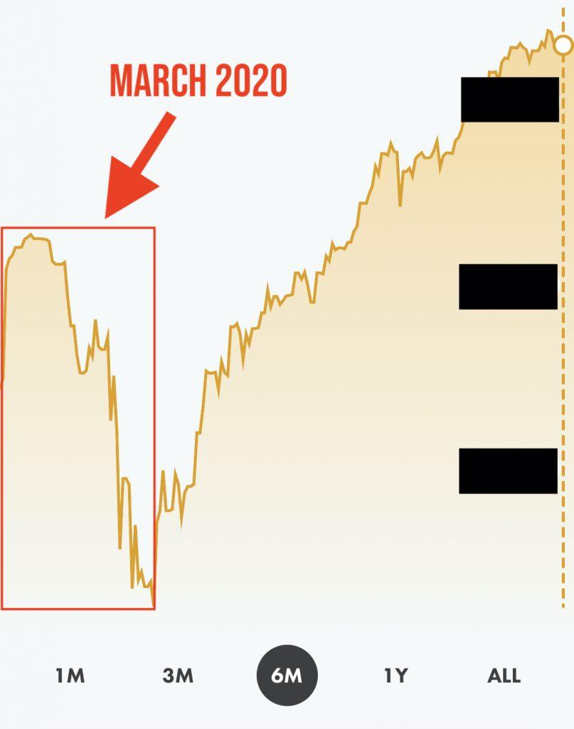 A stock portfolio chart.
